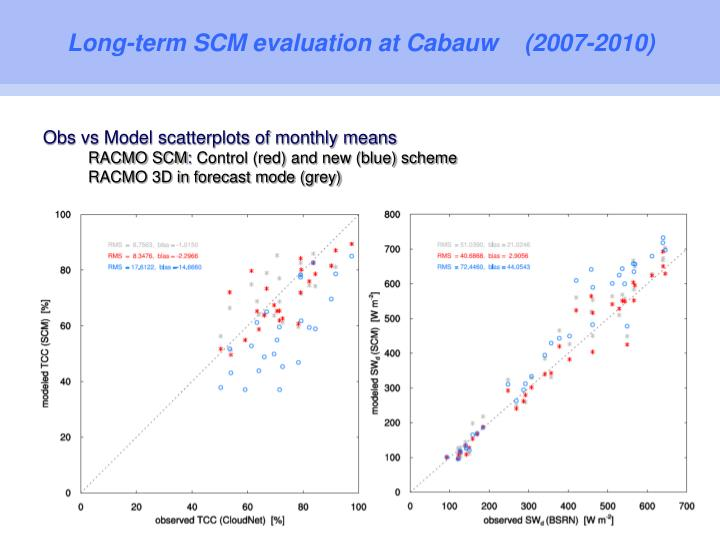 Long-term SCM evaluation at Cabauw    (2007-2010)