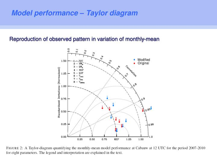 Model performance – Taylor diagram