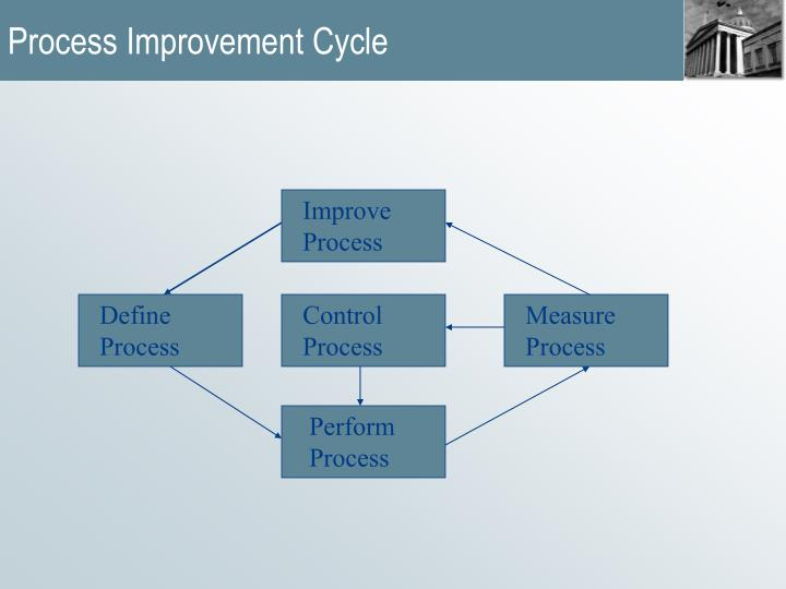Process Improvement Cycle