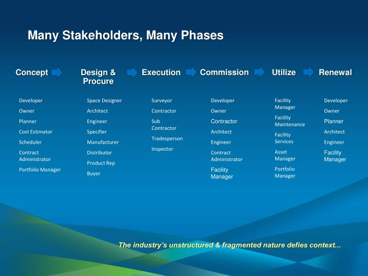 Many Stakeholders, Many Phases