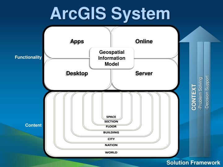 ArcGIS System