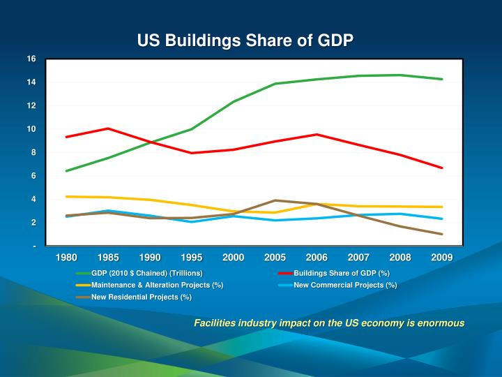 Facilities industry impact on the US economy is enormous