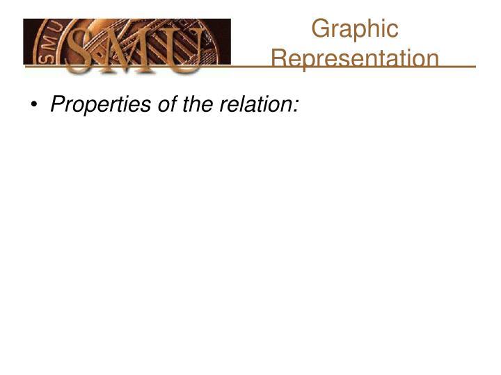 Graphic Representation