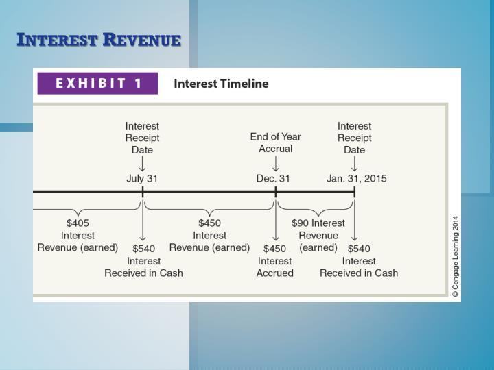 Interest Revenue