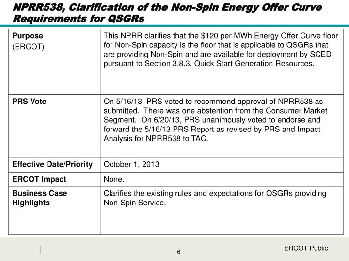 NPRR538, Clarification of the Non-Spin Energy Offer Curve Requirements for QSGRs