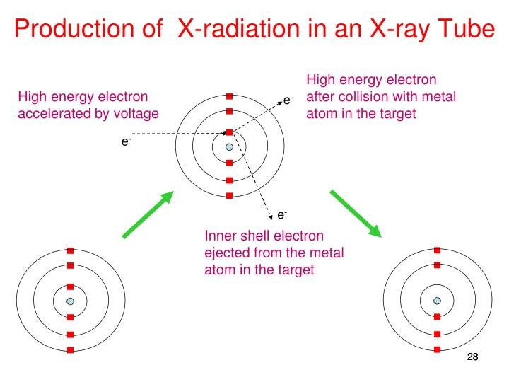 Production of  X-radiation in an X-ray Tube