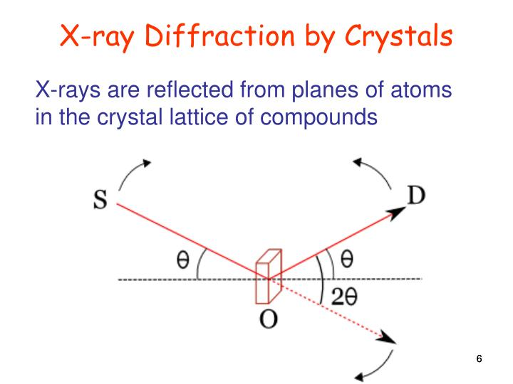 X-ray Diffraction by Crystals