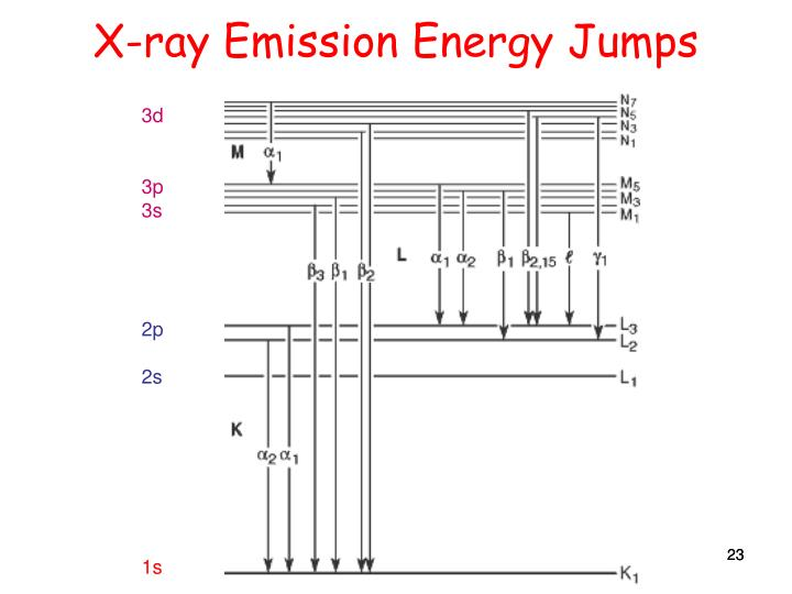 X-ray Emission Energy Jumps
