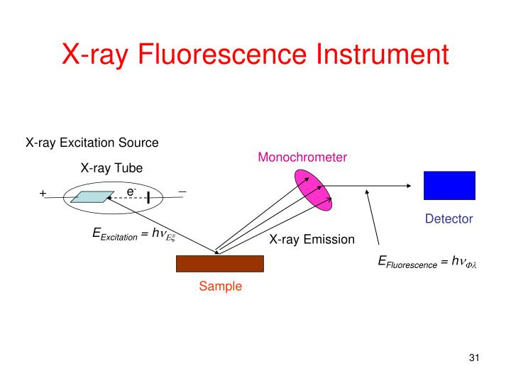 X-ray Fluorescence Instrument