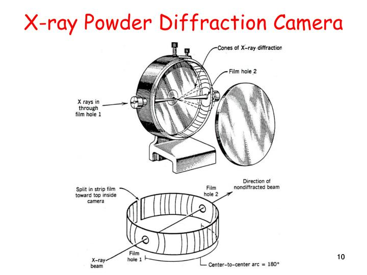 X-ray Powder Diffraction Camera