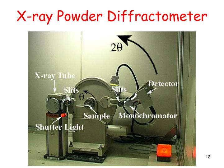 X-ray Powder Diffractometer