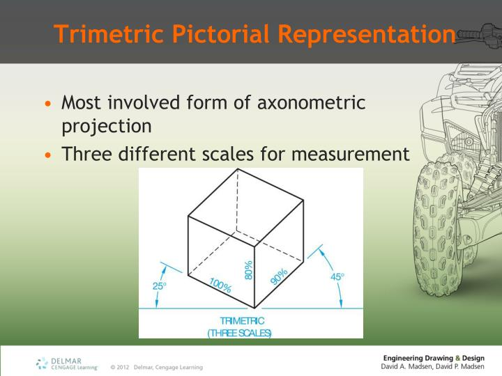 Trimetric Pictorial Representation