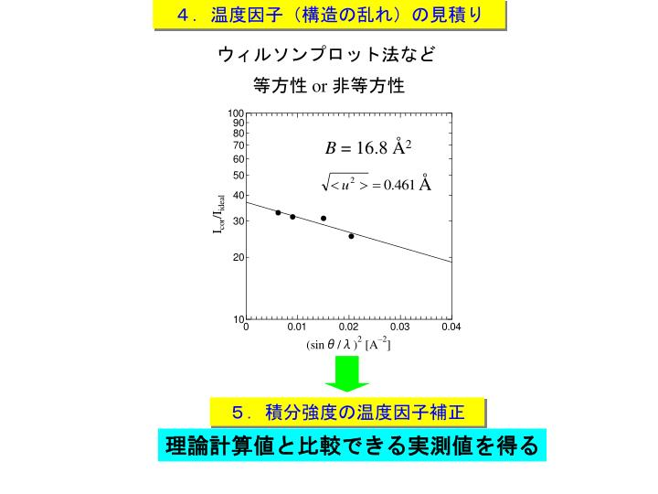 4.温度因子(構造の乱れ)の見積り