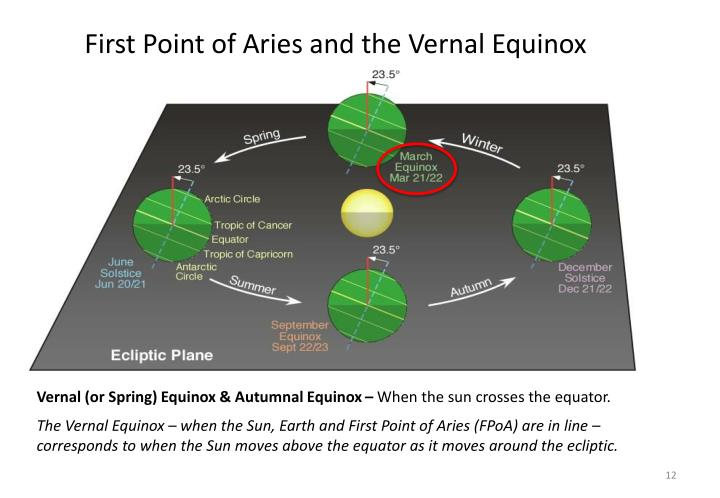 First Point of Aries and the Vernal Equinox