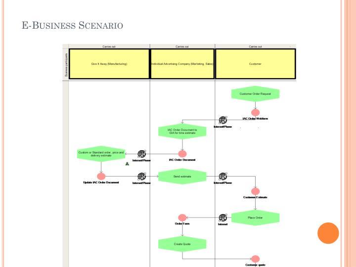 E-Business Scenario