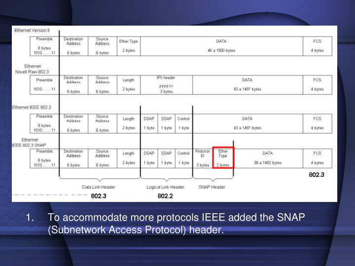 To accommodate more protocols IEEE added the SNAP (Subnetwork Access Protocol) header.