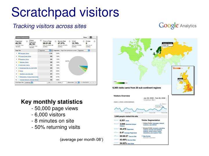 Scratchpad visitors