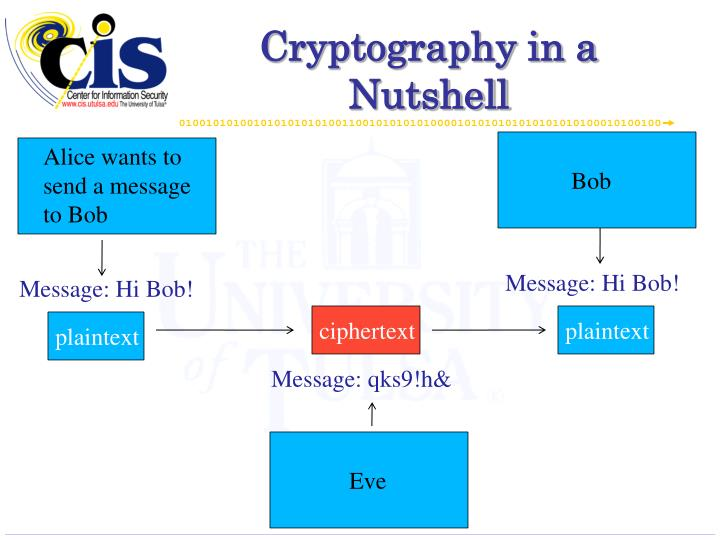 Cryptography in a Nutshell