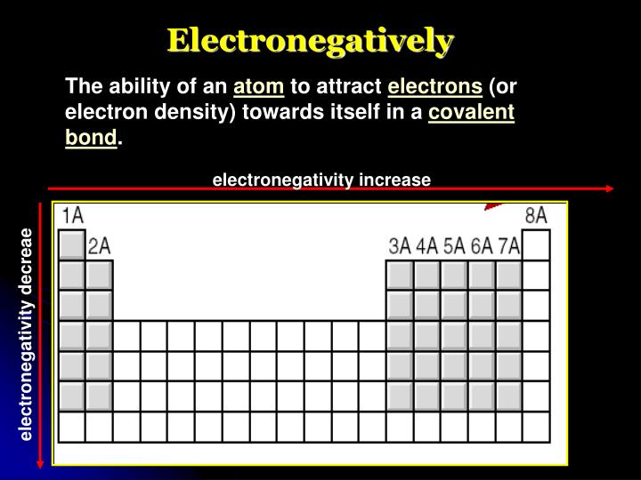 electronegativity increase