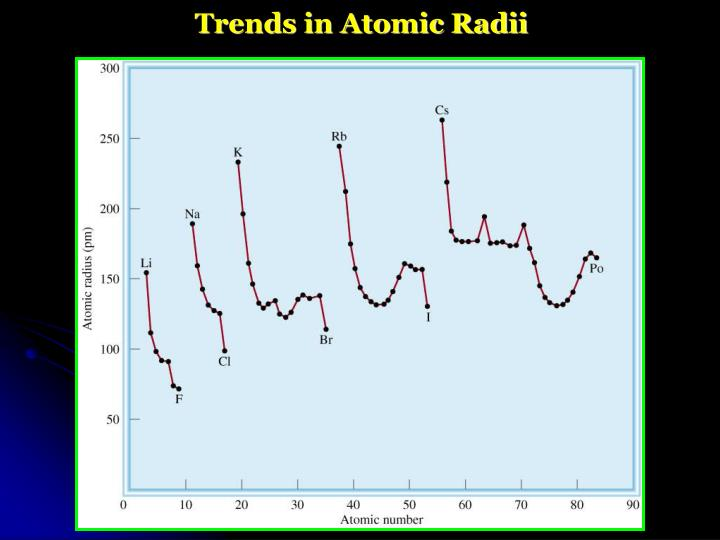 Trends in Atomic Radii