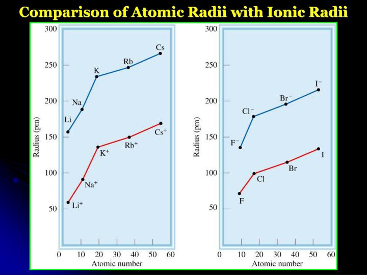 Comparison of Atomic Radii with Ionic Radii