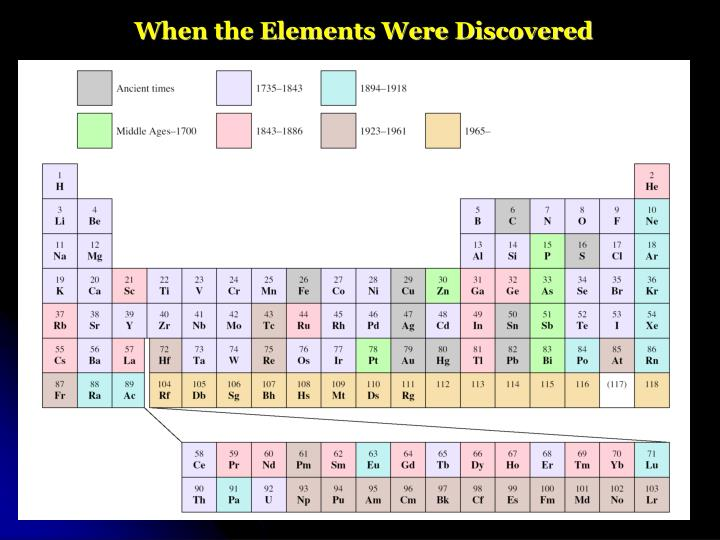 When the Elements Were Discovered