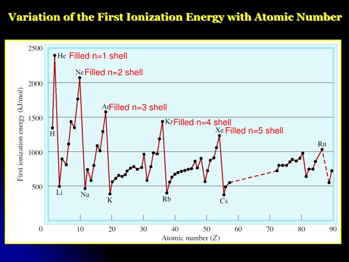 Variation of the First Ionization Energy with Atomic Number