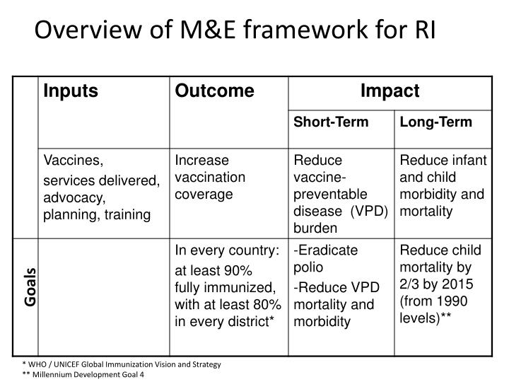 Overview of m e framework for ri