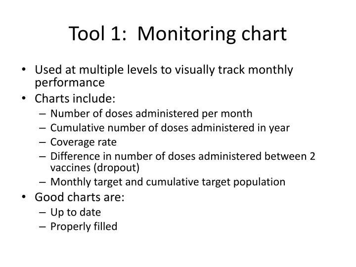 Tool 1:  Monitoring chart