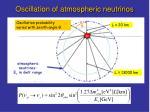 oscillation of atmospheric neutrinos