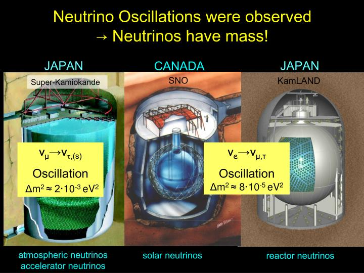 Neutrino Oscillations were observed