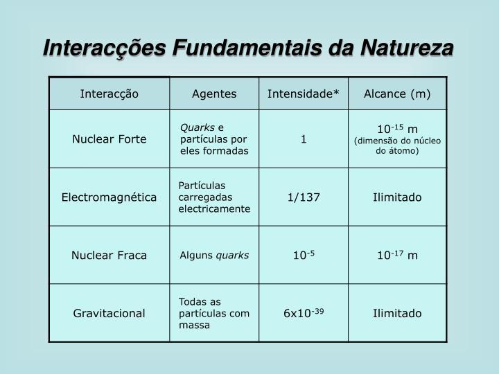 Interacções Fundamentais da Natureza