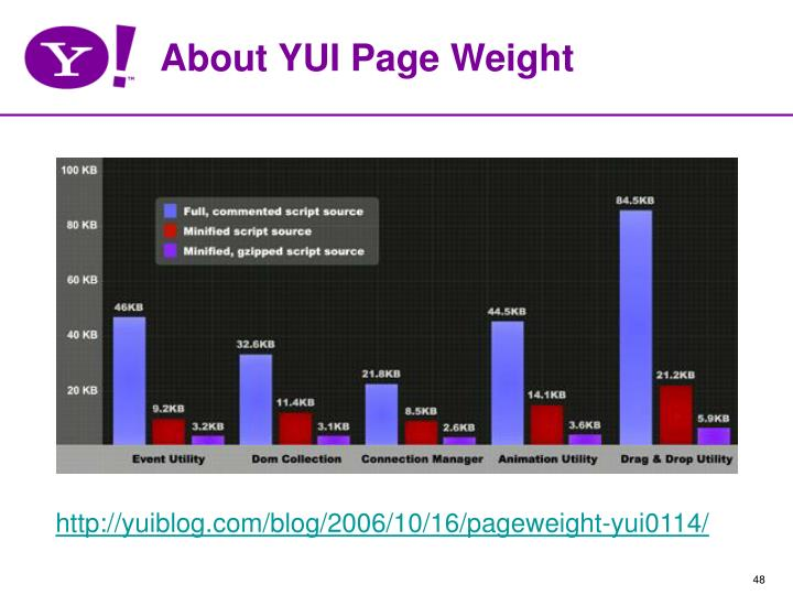 About YUI Page Weight