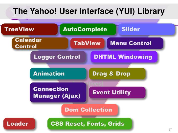 The Yahoo! User Interface (YUI) Library