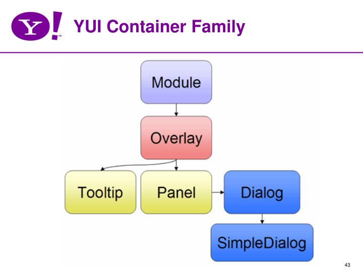 YUI Container Family