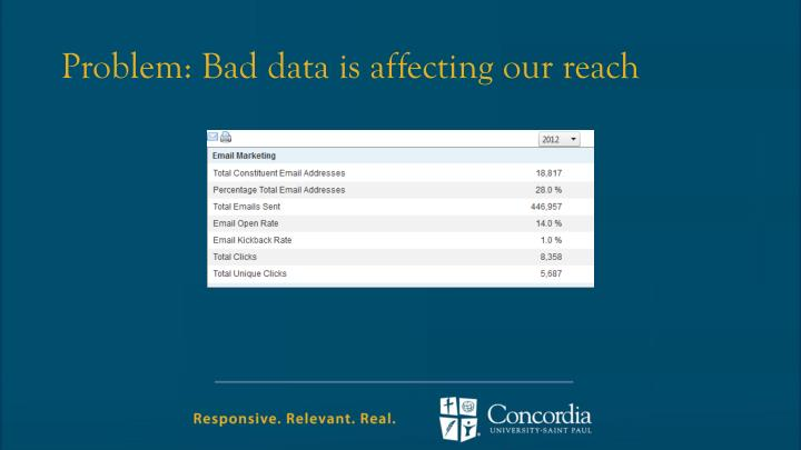 Problem: Bad data is affecting our reach