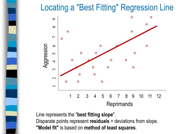 "Locating a ""Best Fitting"" Regression Line"