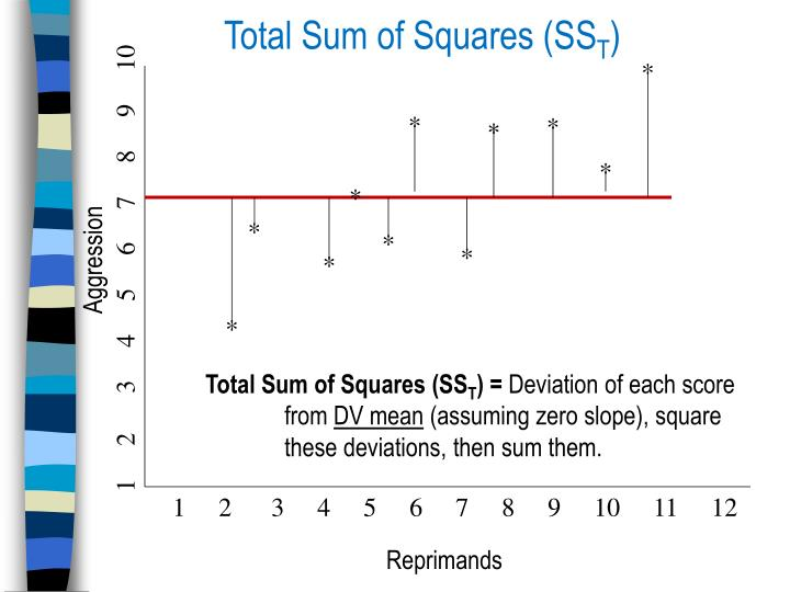 Total Sum of Squares (SS