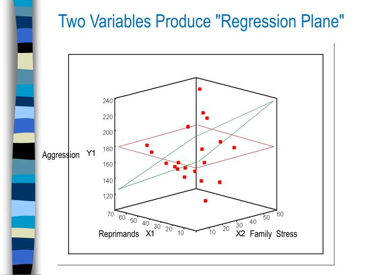 "Two Variables Produce ""Regression Plane"""