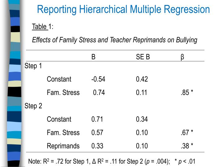 Reporting Hierarchical Multiple Regression