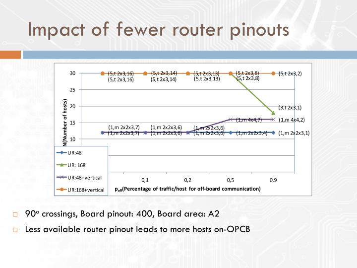 Impact of fewer router