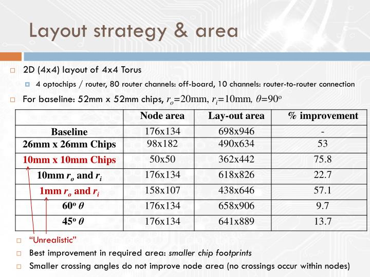 Layout strategy & area