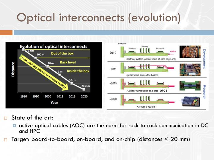 Optical interconnects (evolution)
