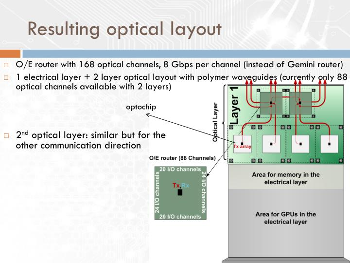 Resulting optical layout