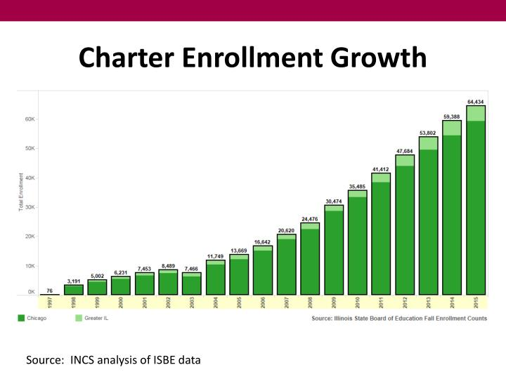 Charter Enrollment Growth