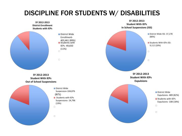 discipline for students w/ disabilities