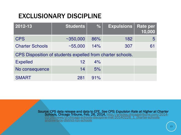 Exclusionary Discipline