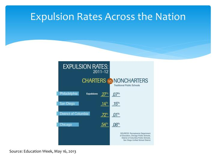 Expulsion Rates Across the Nation