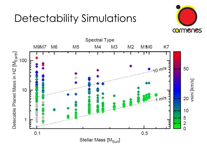 Detectability Simulations