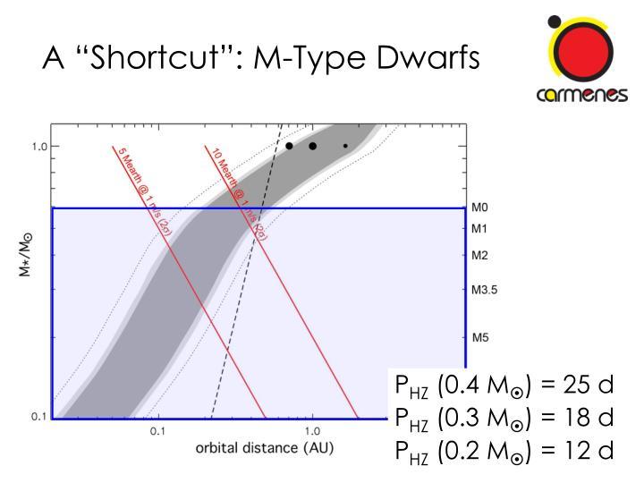 "A ""Shortcut"": M-Type Dwarfs"